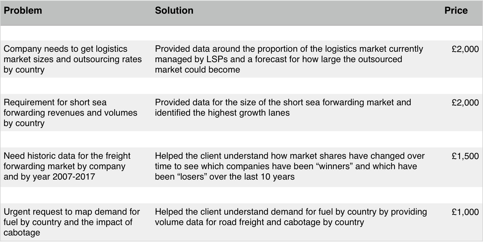 Ti Research - Transport Intelligence