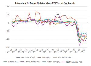 International Air Freight Market Available CTK Yea