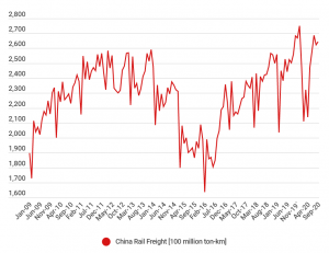 China Rail Freight