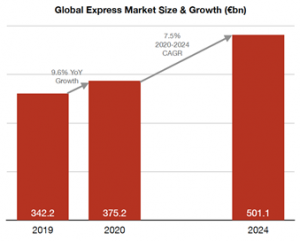 Post-Covid express market size and growth